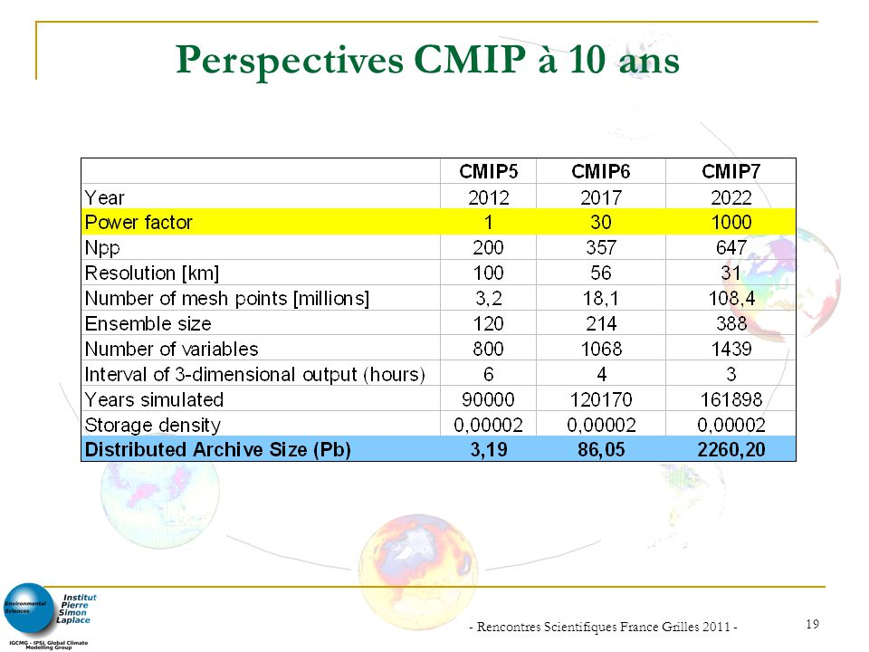 Perspectives CMIP à 10 ans