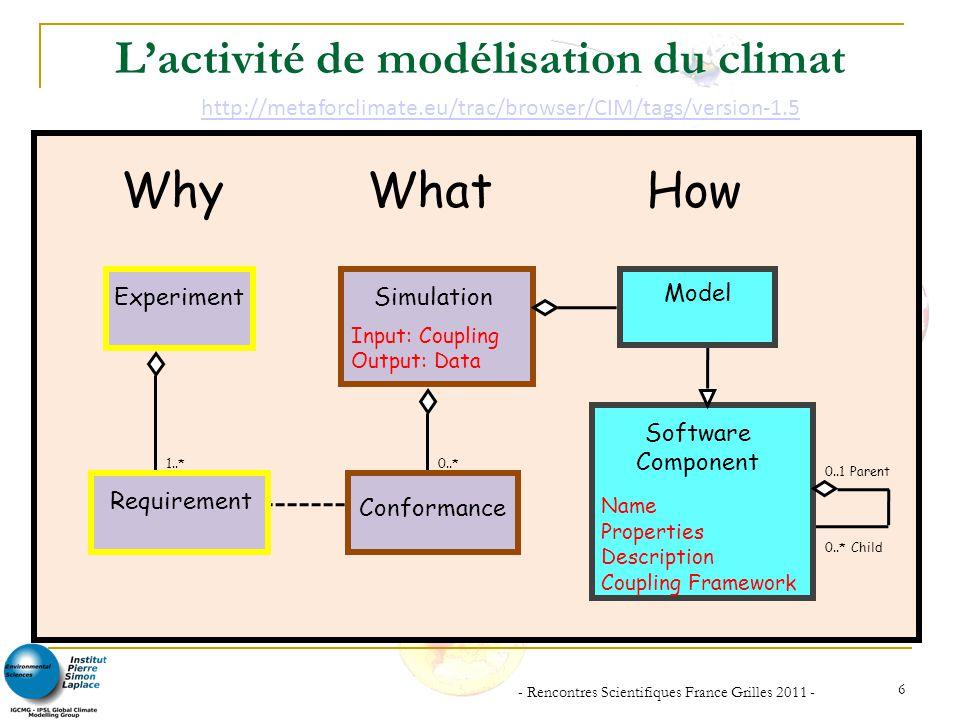 L'activité de modélisation du climat