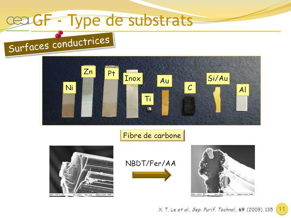 Surfaces conductrices