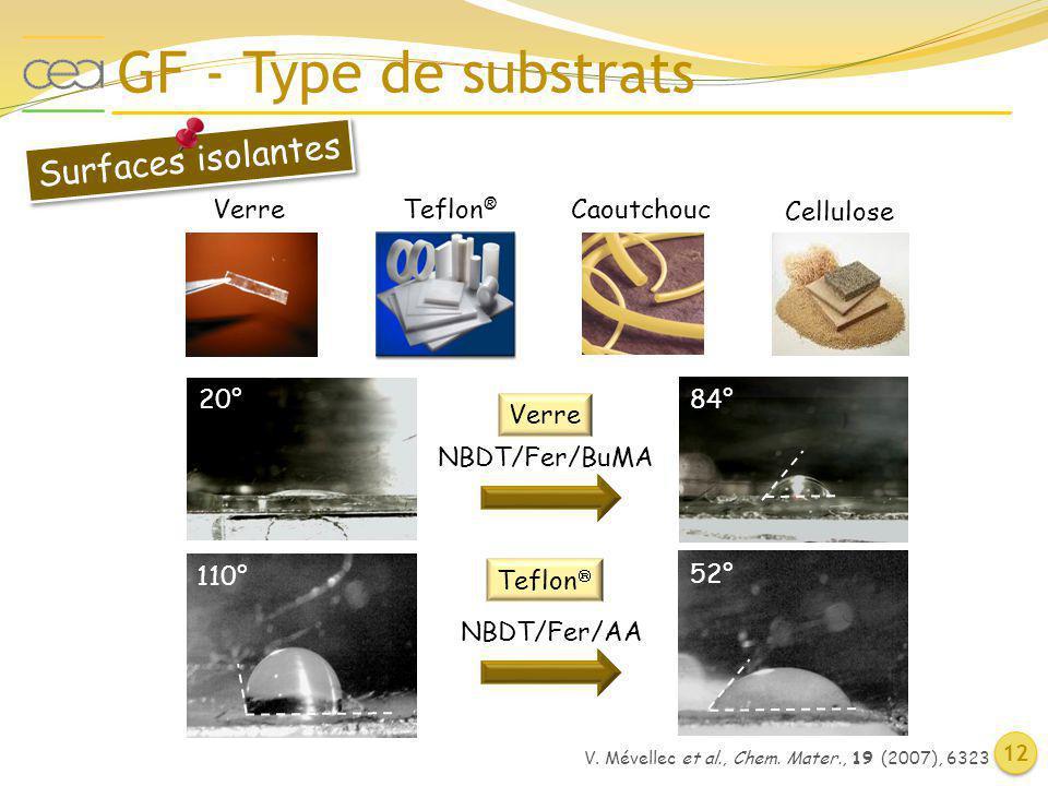 GF - Type de substrats Surfaces isolantes Verre Teflon® Caoutchouc