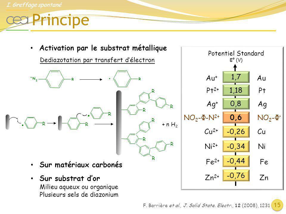 F. Barrière et al., J. Solid State. Electr., 12 (2008), 1231