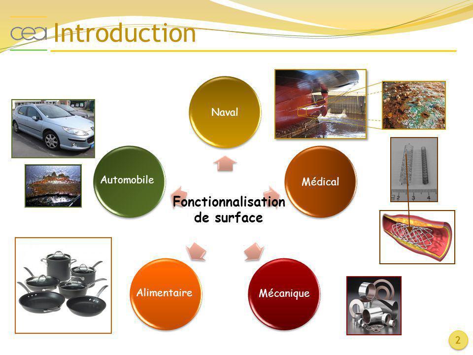 Introduction Fonctionnalisation de surface Naval Médical Automobile