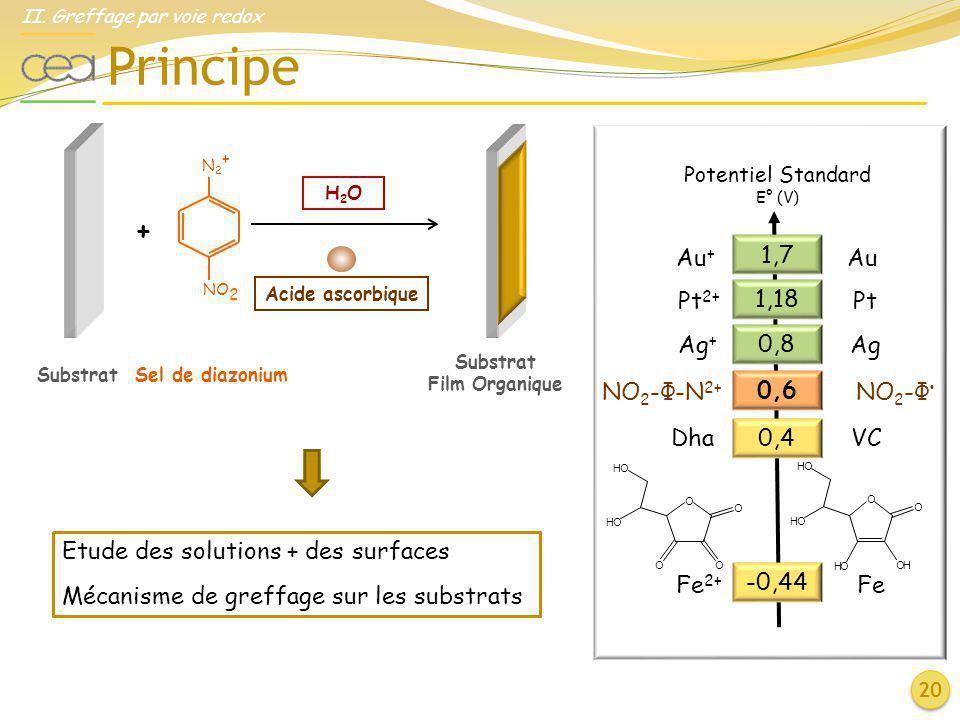 Principe + 1,7 Au+ Au Pt2+ Pt 1,18 Ag+ Ag 0,8 NO2-Φ-N2+ NO2-Φ• 0,6