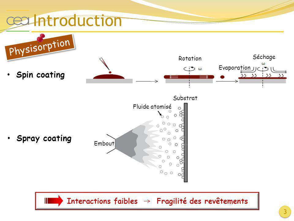 Introduction Physisorption Spin coating Spray coating