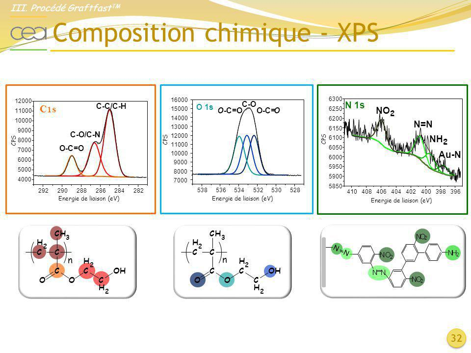 Composition chimique - XPS