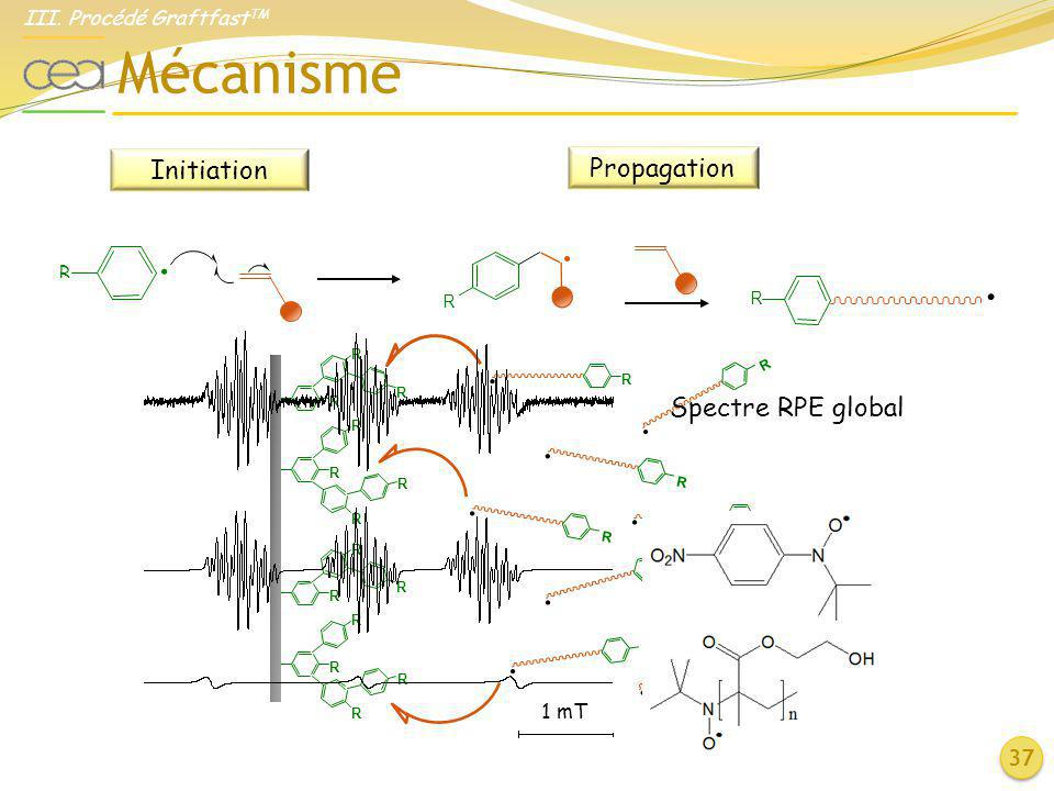 Mécanisme . . Initiation Propagation Spectre RPE global 37