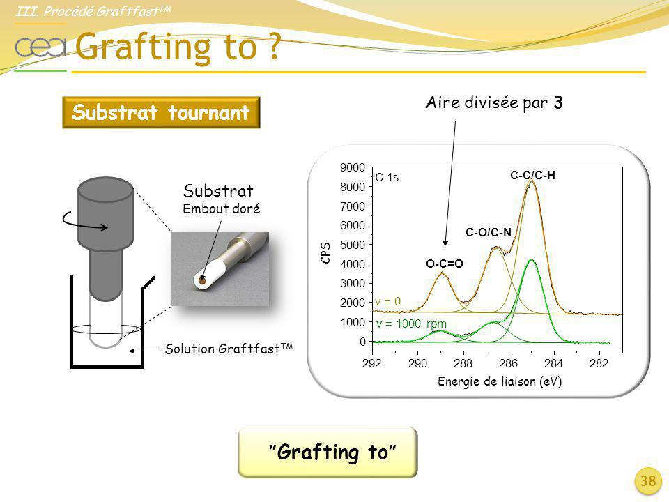 Grafting to Substrat tournant Grafting to Aire divisée par 3