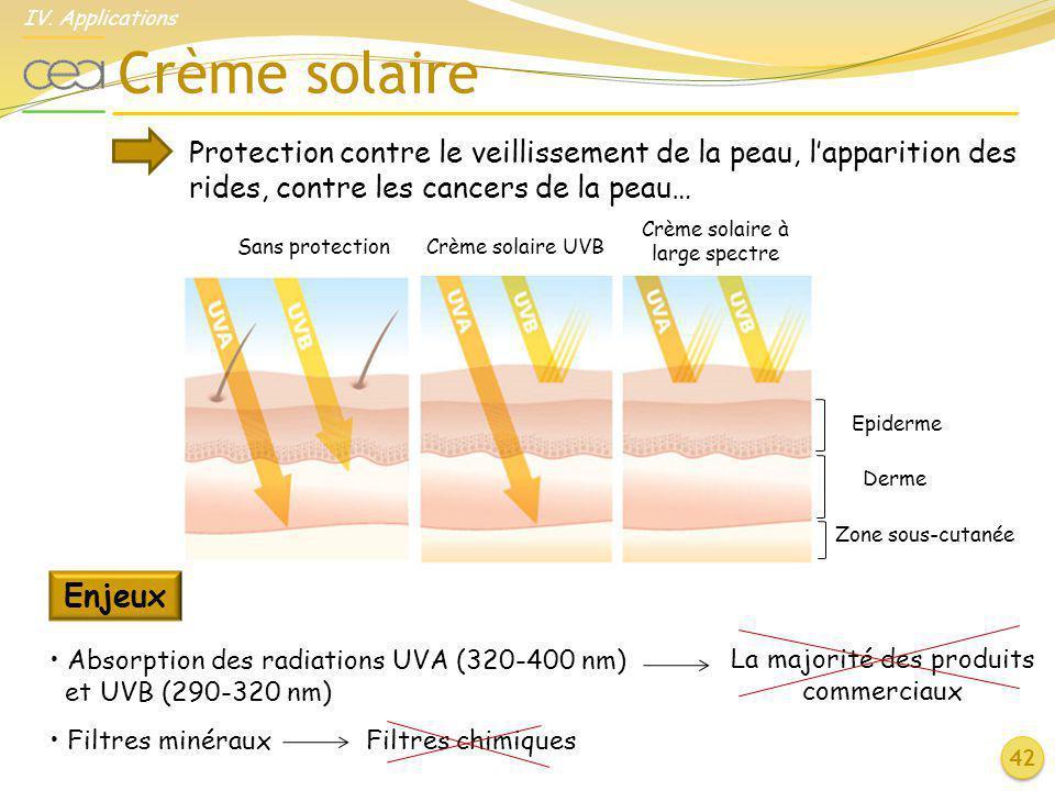 IV. Applications Crème solaire. Protection contre le veillissement de la peau, l'apparition des rides, contre les cancers de la peau…