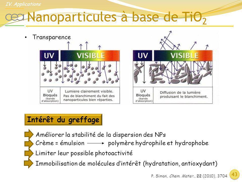 Nanoparticules à base de TiO2
