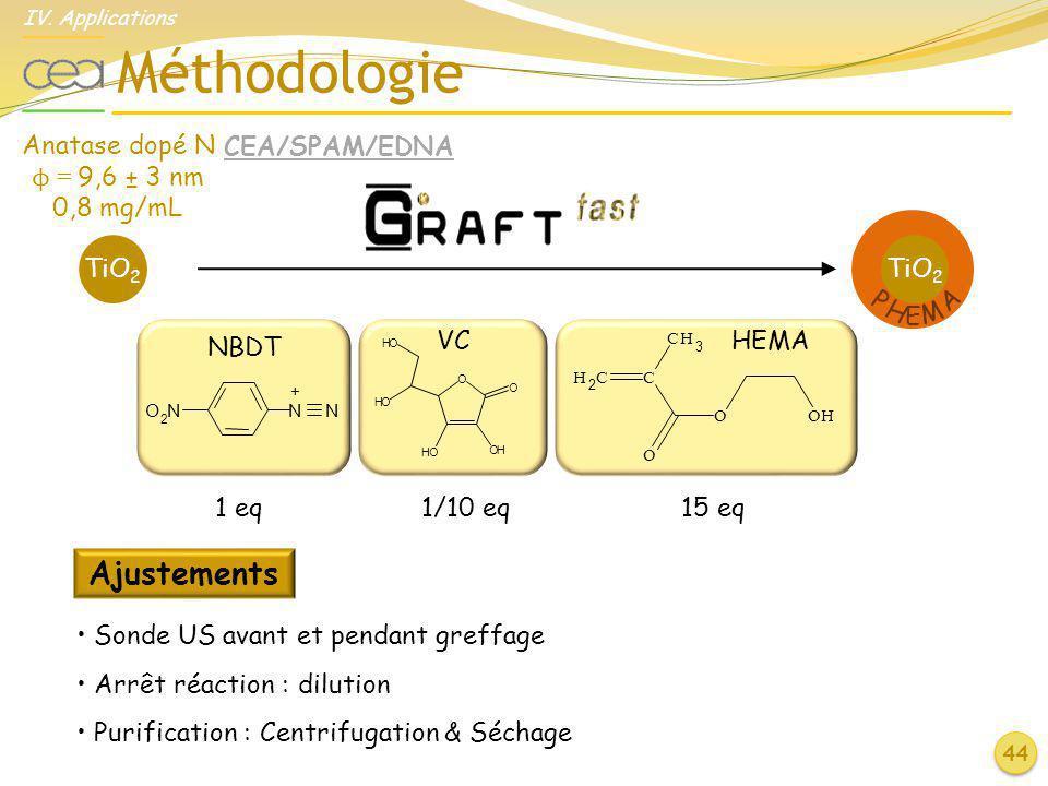Méthodologie Ajustements Anatase dopé N ϕ = 9,6 ± 3 nm 0,8 mg/mL