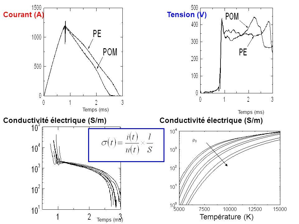 Conductivité électrique (S/m) Conductivité électrique (S/m)