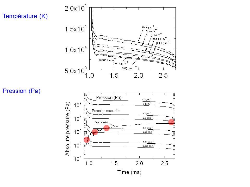 Température (K) Pression (Pa) Pression (Pa) Pression mesurée