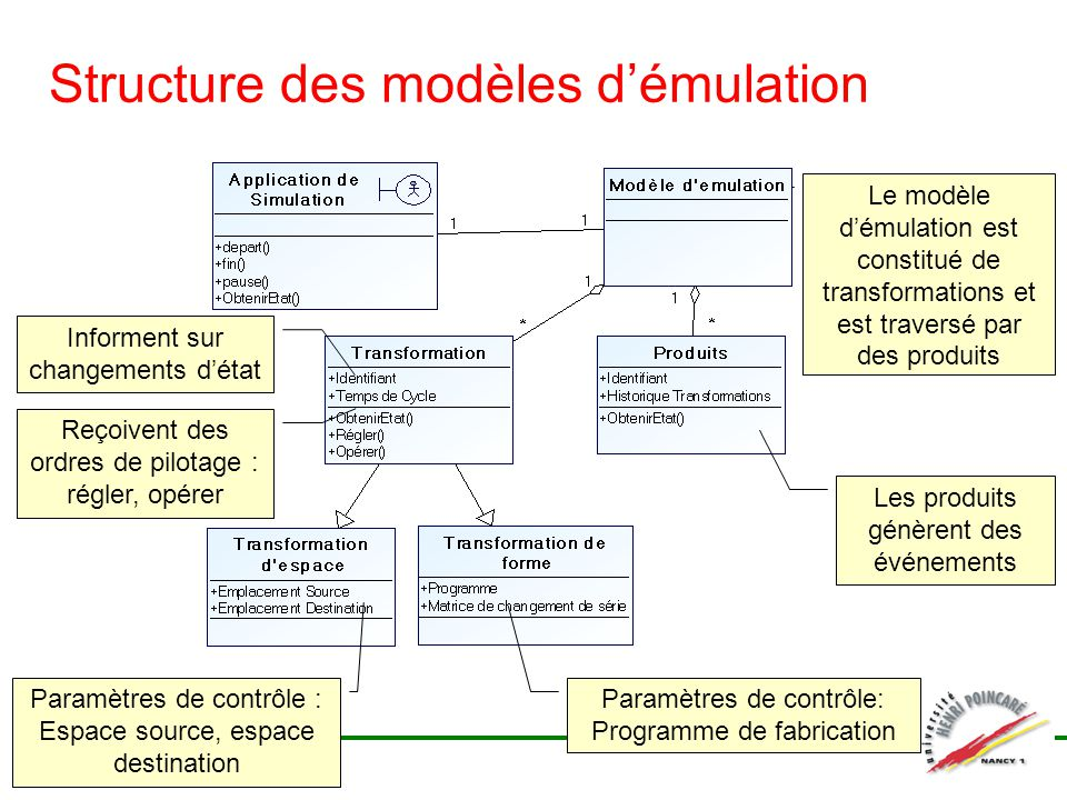 Structure des modèles d'émulation