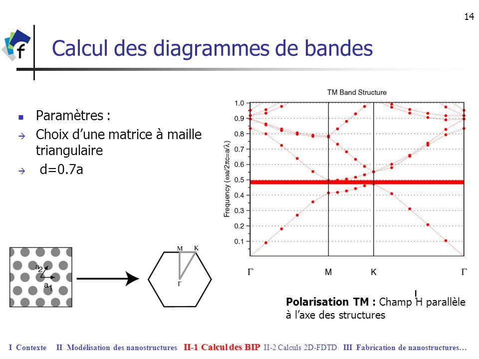 Calcul des diagrammes de bandes