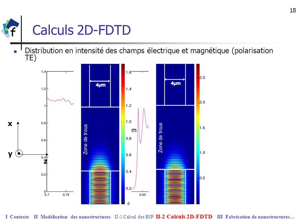31/03/2017 Calculs 2D-FDTD. Distribution en intensité des champs électrique et magnétique (polarisation TE)