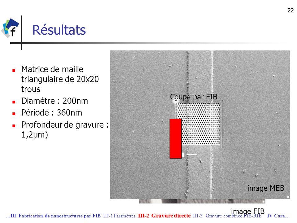 Résultats Matrice de maille triangulaire de 20x20 trous