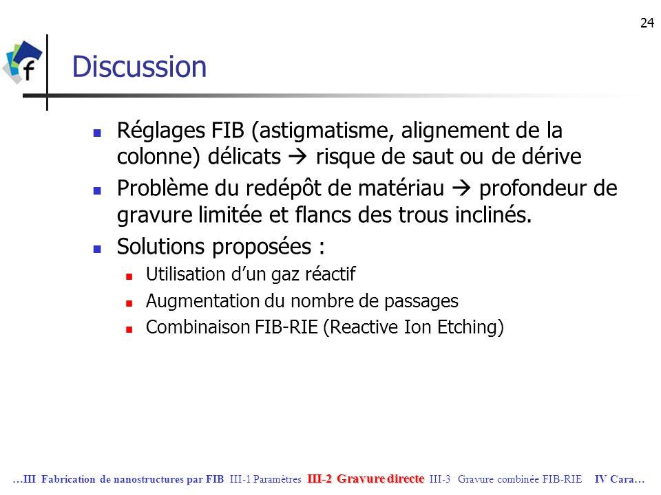 31/03/2017 Discussion. Réglages FIB (astigmatisme, alignement de la colonne) délicats  risque de saut ou de dérive.