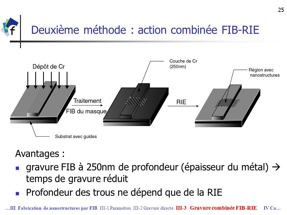 Deuxième méthode : action combinée FIB-RIE