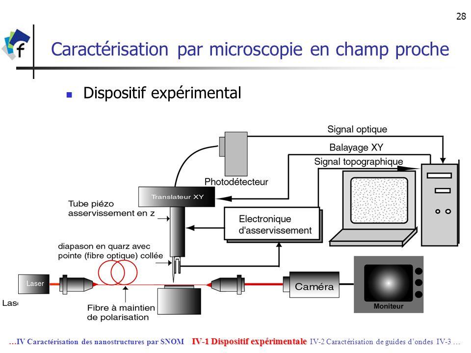 Caractérisation par microscopie en champ proche