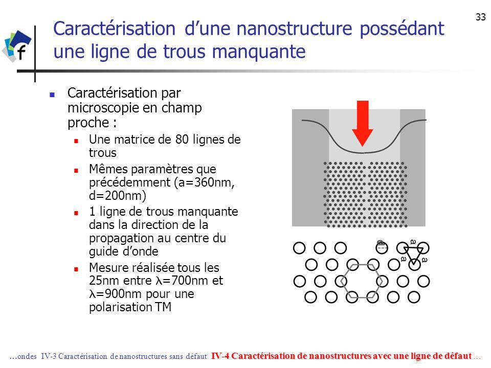 31/03/2017 Caractérisation d'une nanostructure possédant une ligne de trous manquante. Caractérisation par microscopie en champ proche :