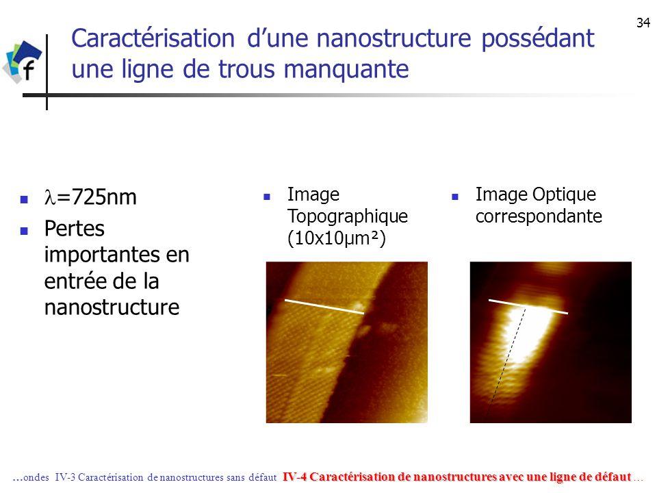 31/03/2017 Caractérisation d'une nanostructure possédant une ligne de trous manquante. l=725nm. Pertes importantes en entrée de la nanostructure.