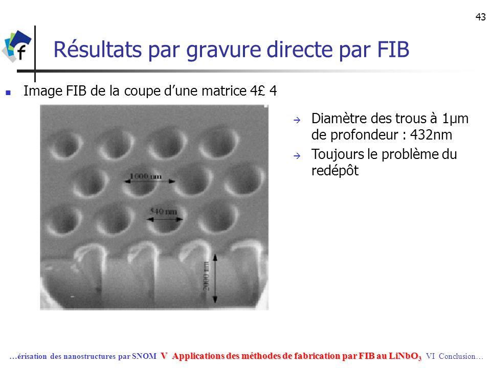 Résultats par gravure directe par FIB