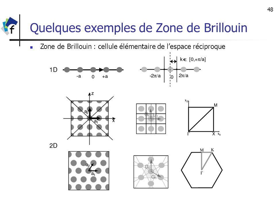 Quelques exemples de Zone de Brillouin