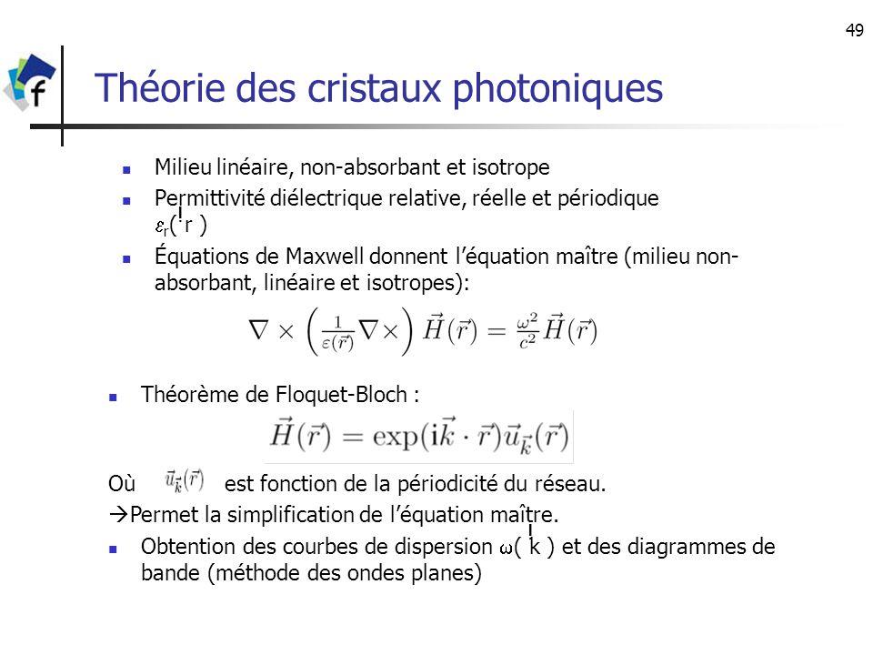 Théorie des cristaux photoniques