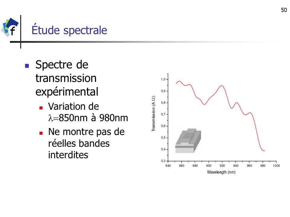 Spectre de transmission expérimental