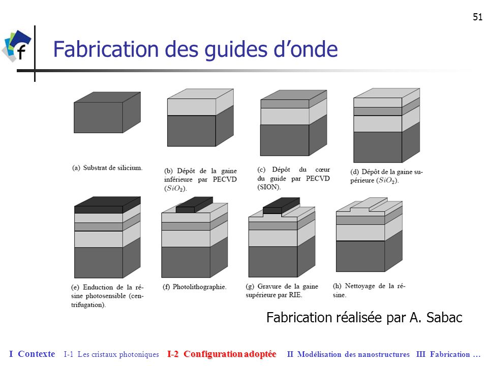 Fabrication des guides d'onde