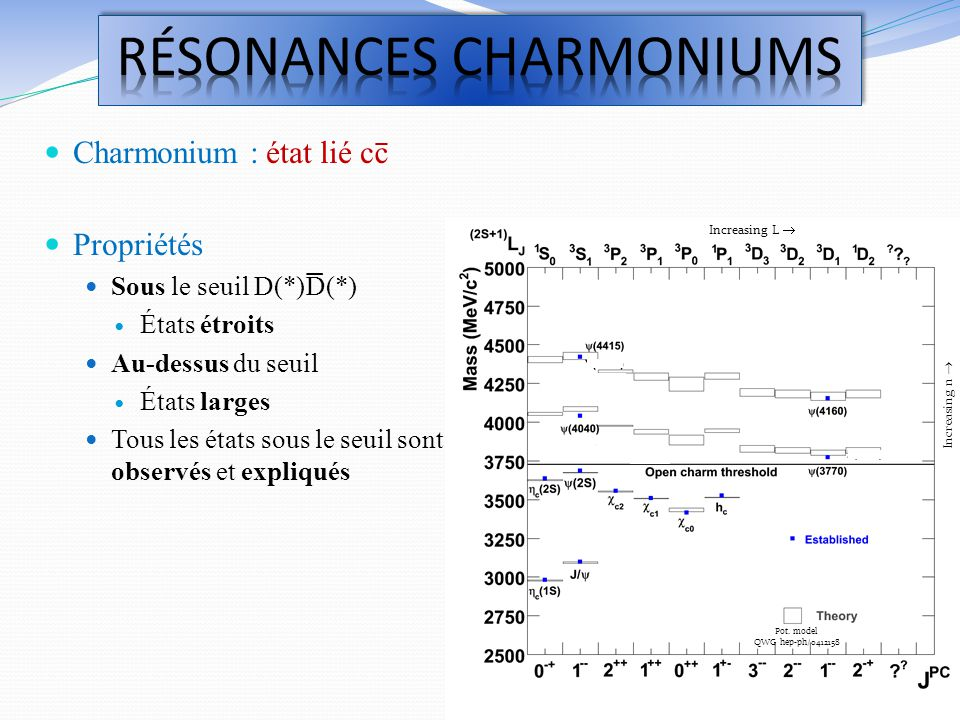 RéSONANCES CHARMONIUMS