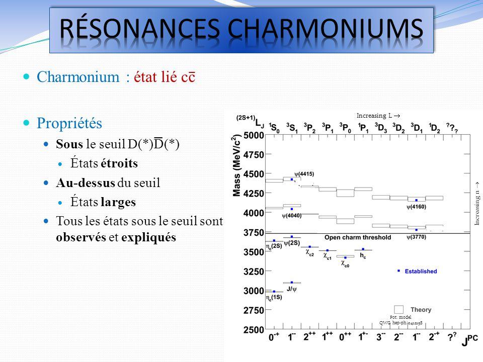 RéSONANCES CHARMONIUMS