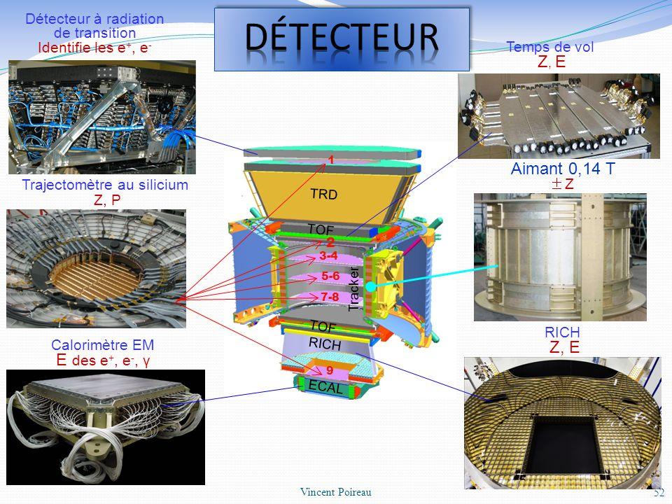 DéTECTEUR Aimant 0,14 T Z, P Z, E E des e+, e-, γ