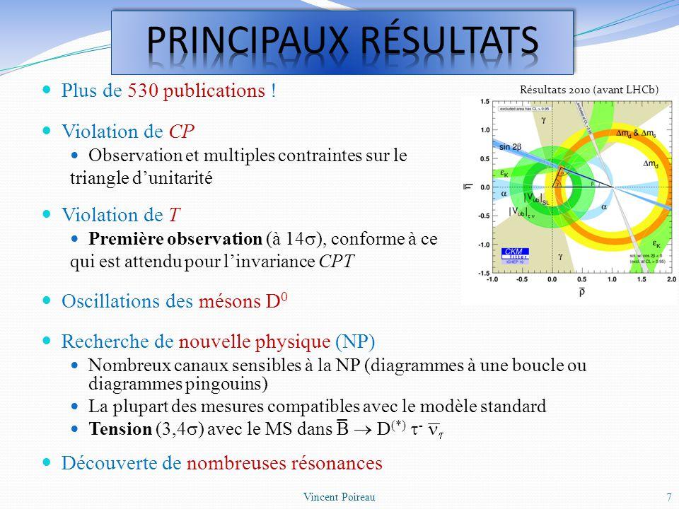 PRINCIPAUX RéSULTATS Plus de 530 publications ! Violation de CP
