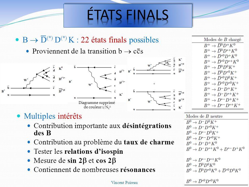 éTATS FINALS B  D(*) D(*) K : 22 états finals possibles