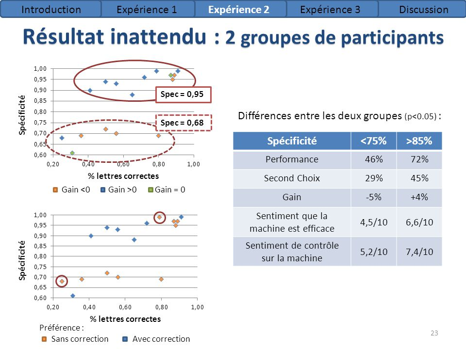 Résultat inattendu : 2 groupes de participants
