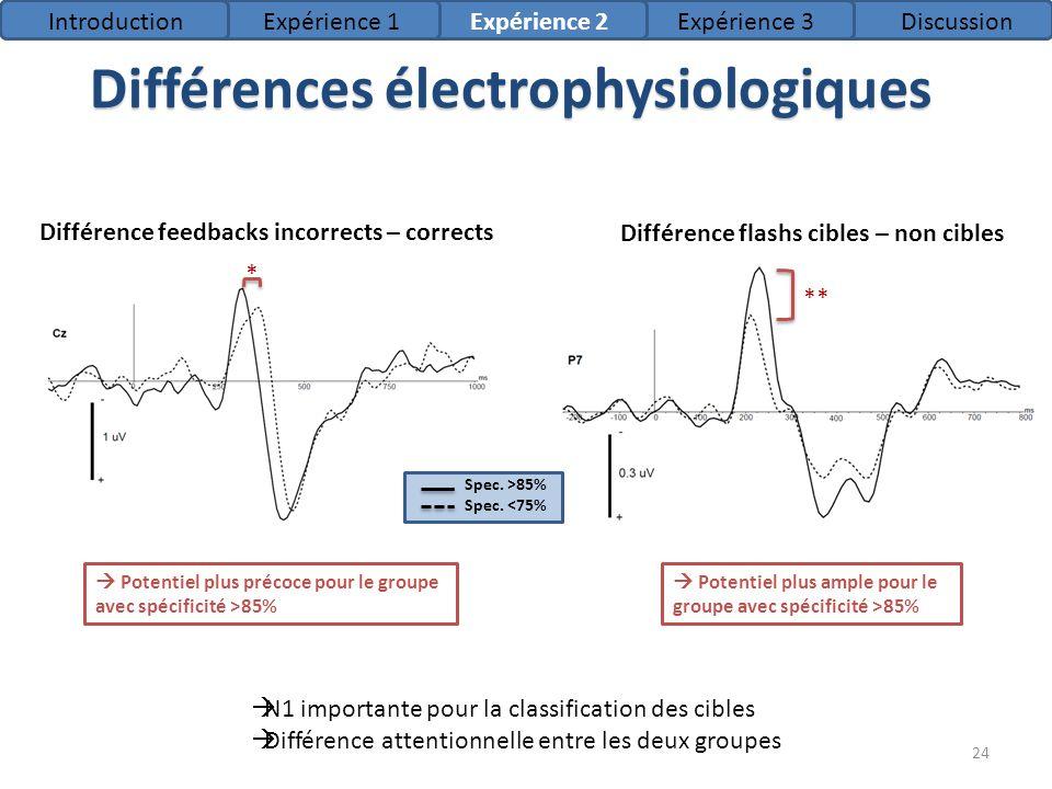 Différences électrophysiologiques