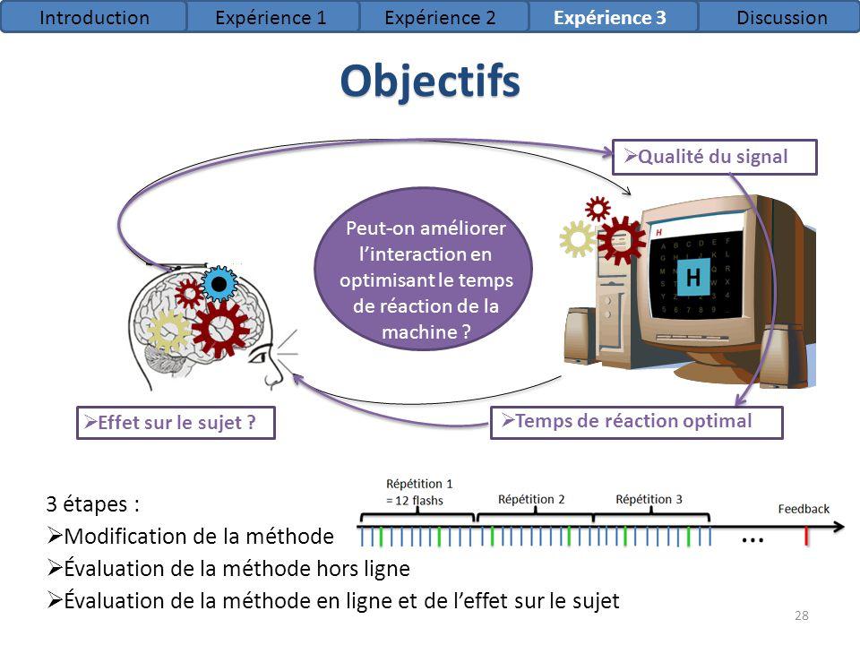 Objectifs 3 étapes : Modification de la méthode