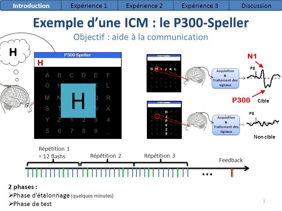 Exemple d'une ICM : le P300-Speller Objectif : aide à la communication