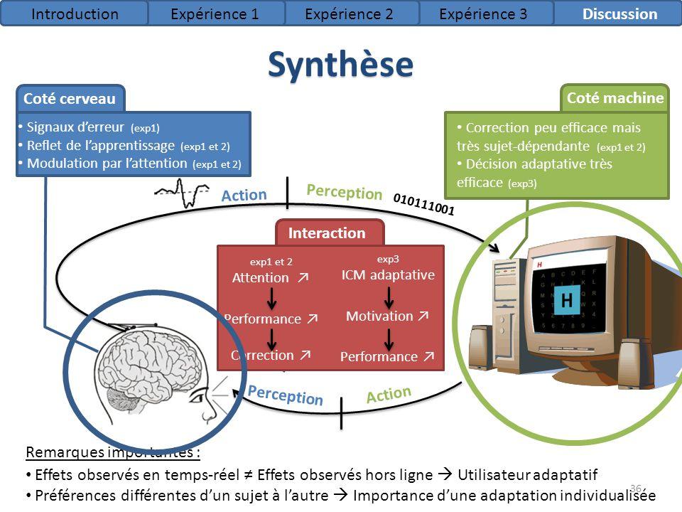 Synthèse Introduction Expérience 1 Expérience 2 Expérience 3