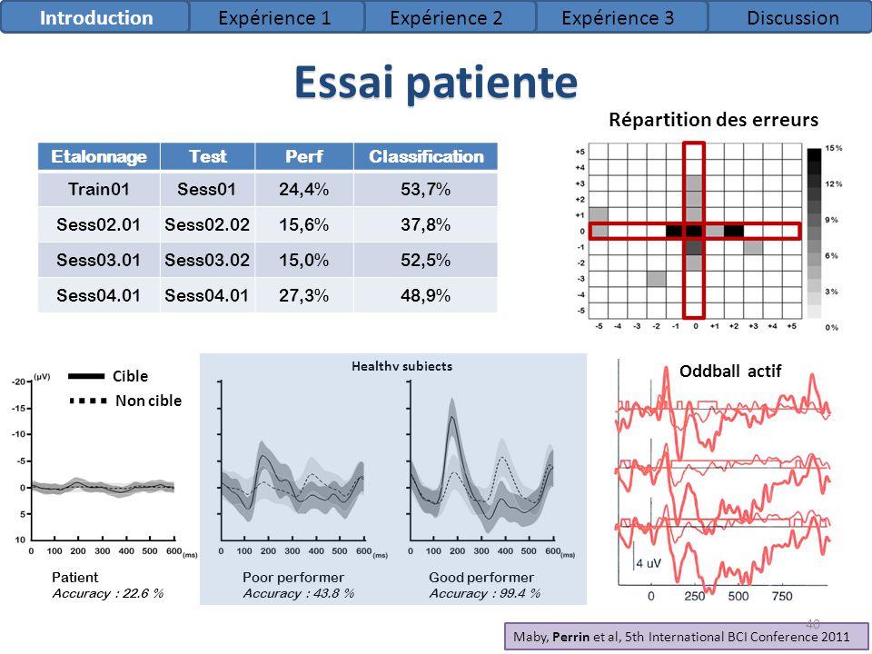 Essai patiente Introduction Expérience 1 Expérience 2 Expérience 3