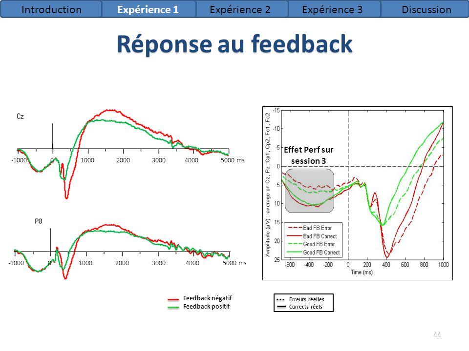 Réponse au feedback Introduction Expérience 1 Expérience 2