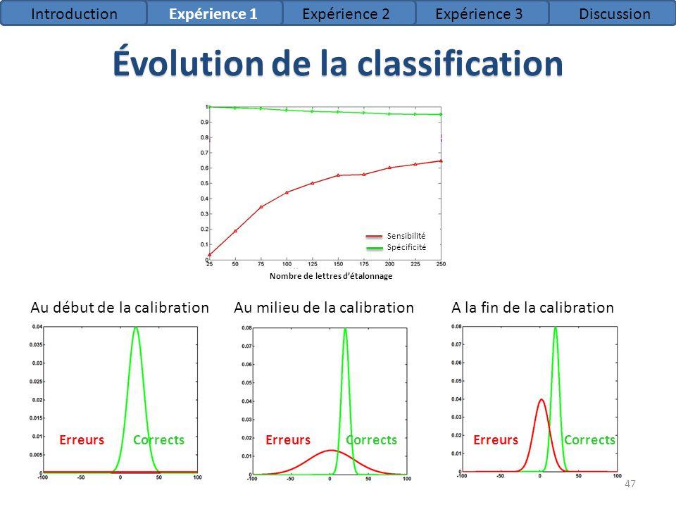 Évolution de la classification