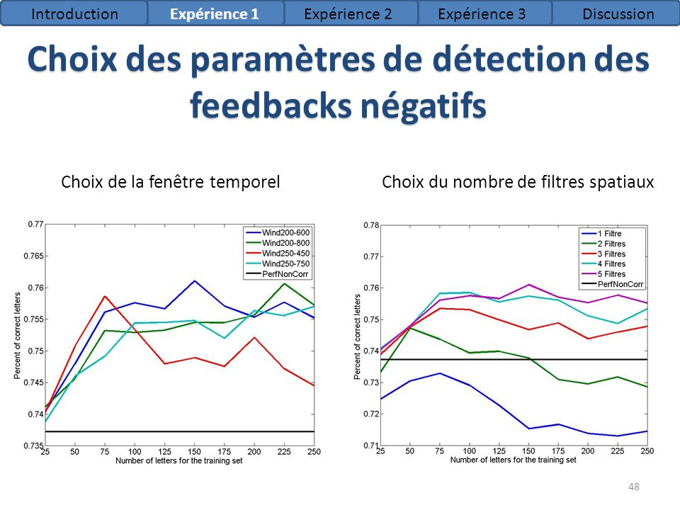 Choix des paramètres de détection des feedbacks négatifs