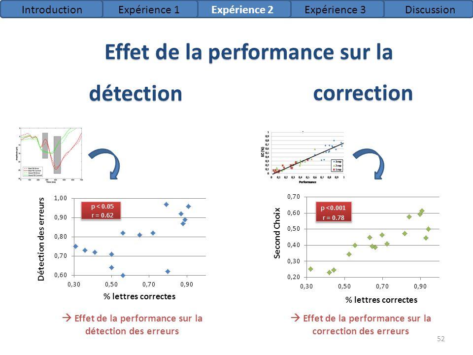 Effet de la performance sur la détection correction