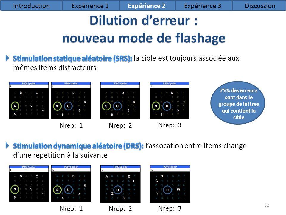 Dilution d'erreur : nouveau mode de flashage