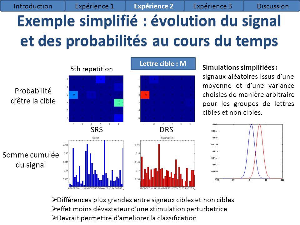 Introduction Expérience 1. Expérience 2. Expérience 3. Discussion. Exemple simplifié : évolution du signal et des probabilités au cours du temps.