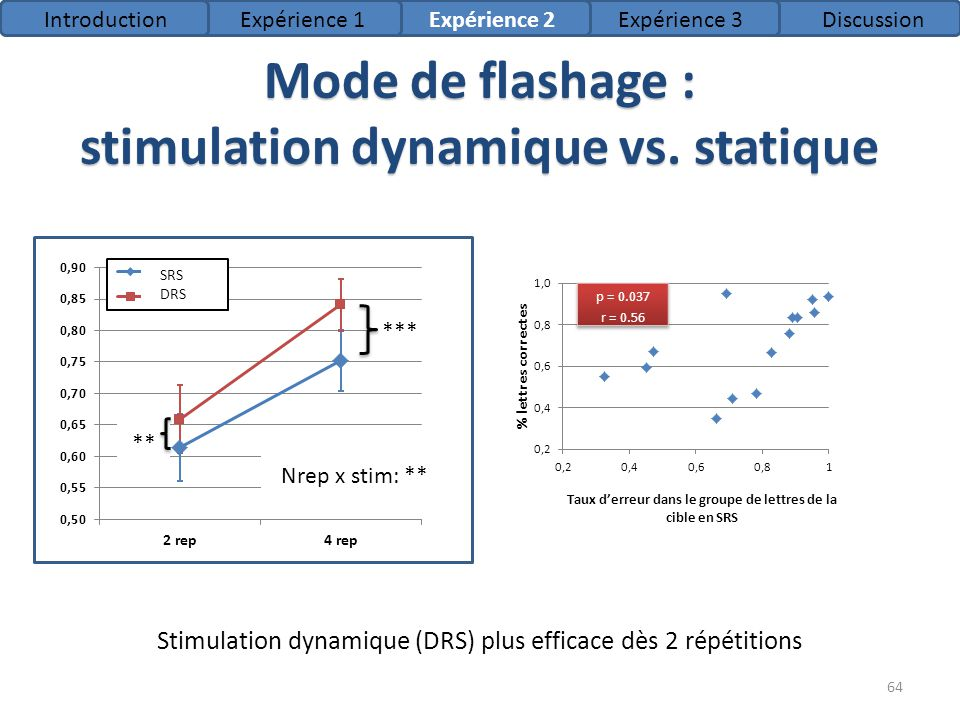 Mode de flashage : stimulation dynamique vs. statique
