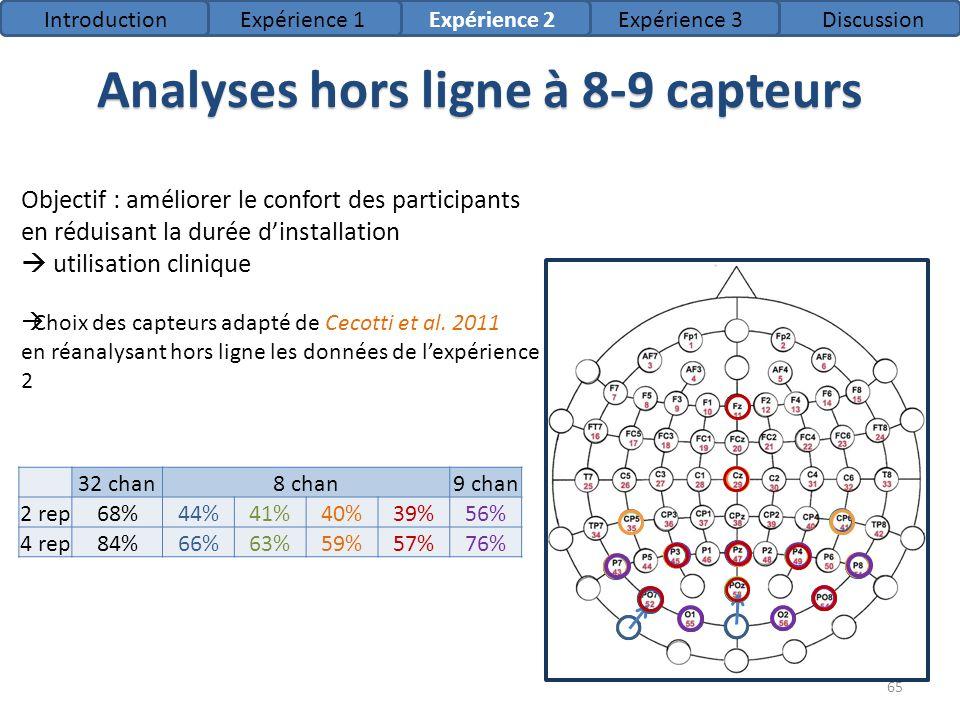 Analyses hors ligne à 8-9 capteurs