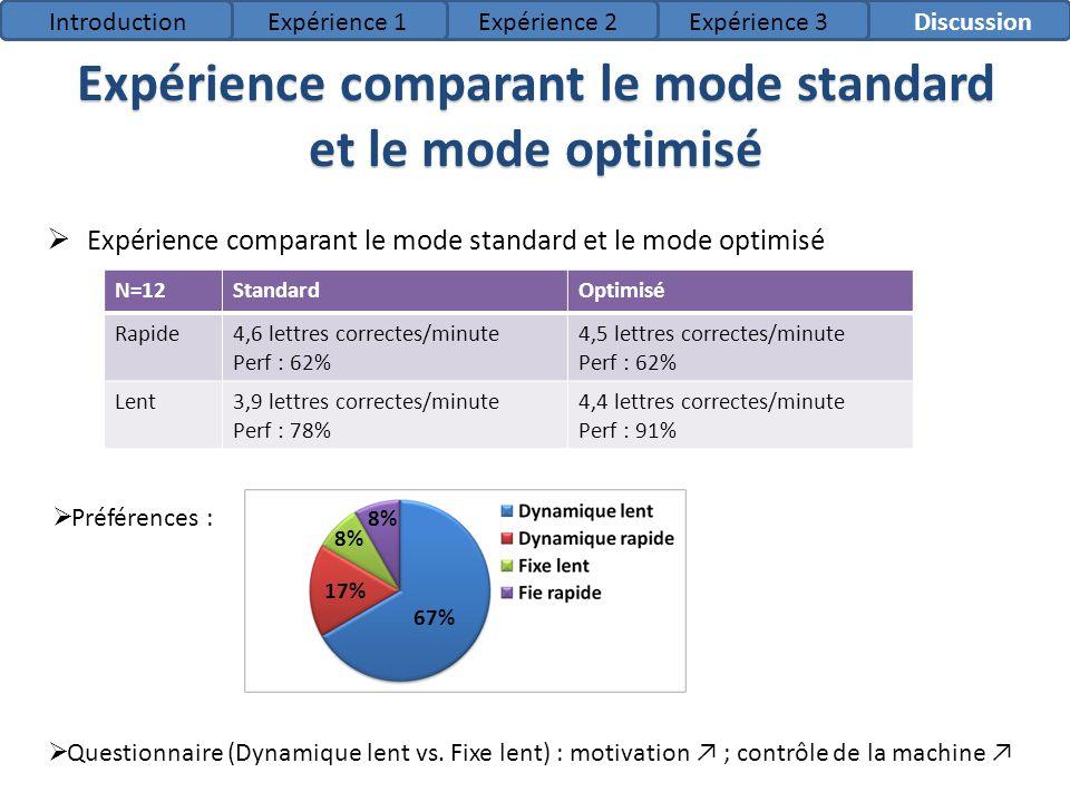 Expérience comparant le mode standard et le mode optimisé